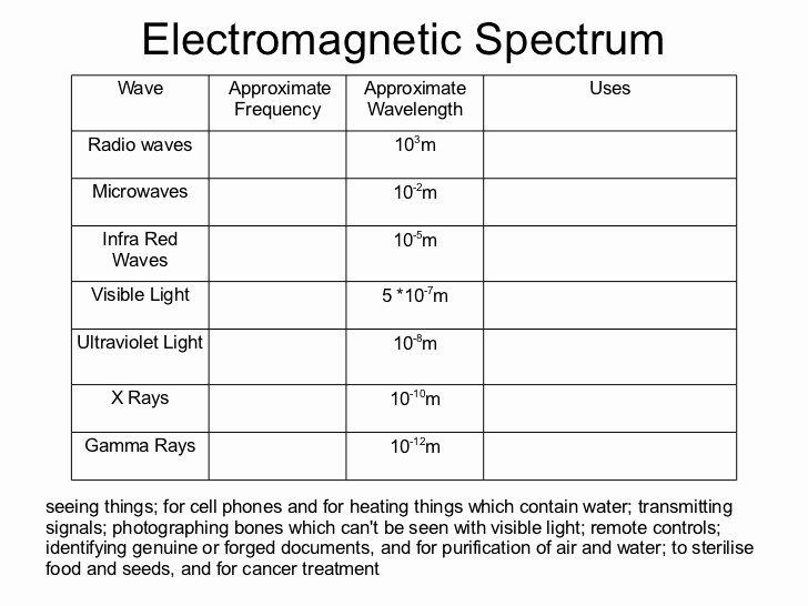 Electromagnetic Spectrum Worksheet High School Elegant Waves Grade 10 Physics 2012