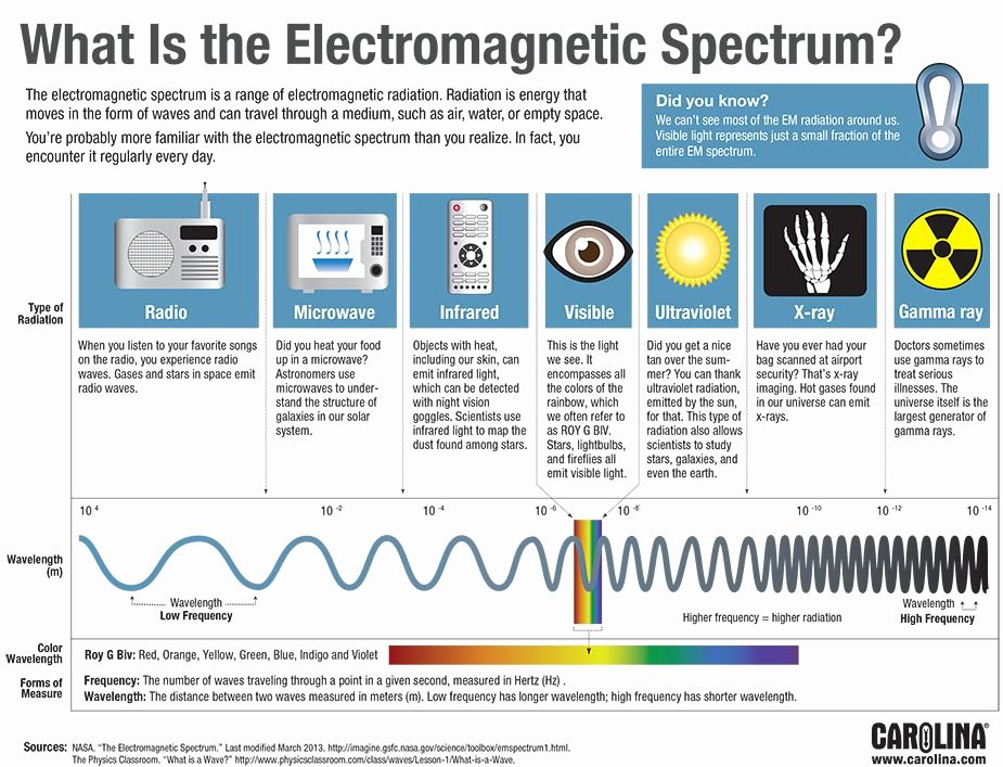 Electromagnetic Spectrum Worksheet High School Lovely Electromagnetic Spectrum … Light