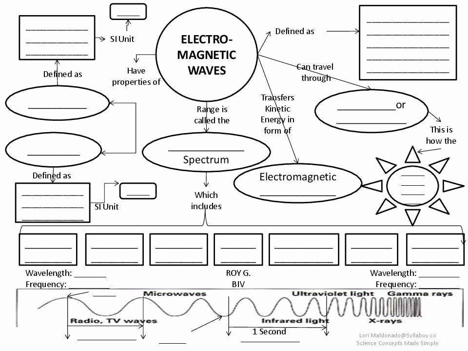 Electromagnetic Spectrum Worksheet High School New Electromagnetic Spectrum Worksheet