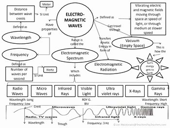 Electromagnetic Waves Worksheet Answers Awesome Electromagnetic Spectrum Waves Concept Map by Lori