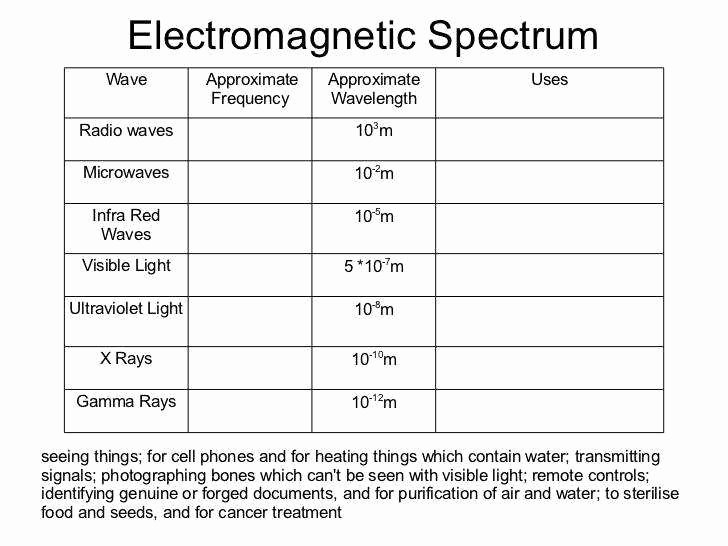 Electromagnetic Waves Worksheet Answers Fresh Electromagnetic Spectrum Worksheet