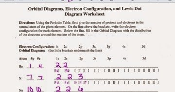 Electron Dot Diagram Worksheet Unique Kasie Thompson orbital Diagrams Electron Configuration