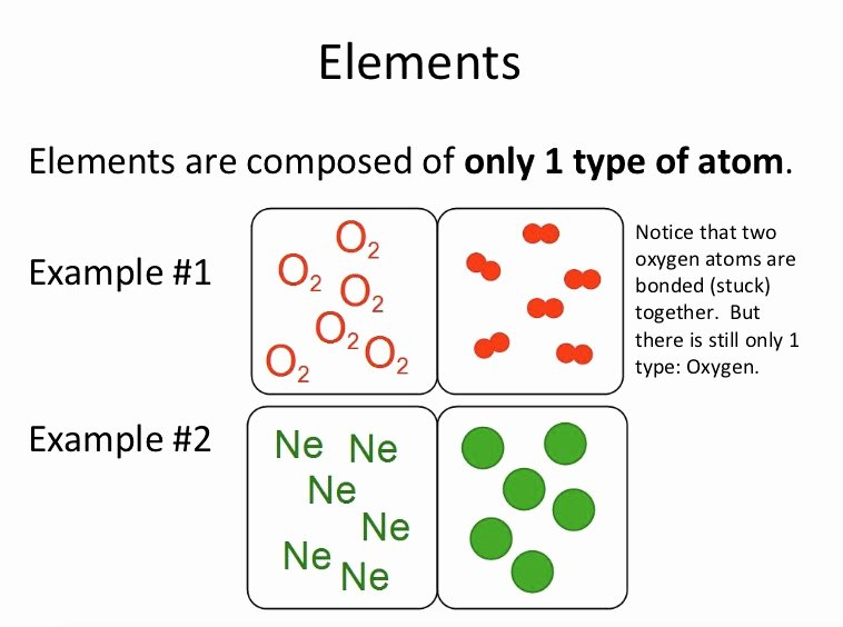 Elements and Compounds Worksheet Luxury Teaching the Kid Elements Pounds and Mixtures