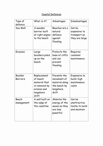 Elements and Compounds Worksheet Luxury Worksheet Elements Pounds and Mixtures by Honeill2
