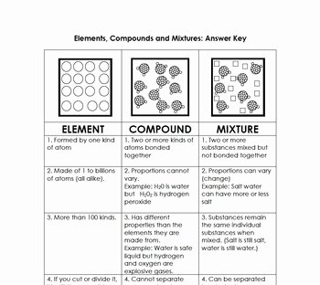 Elements Compounds Mixtures Worksheet Answers Inspirational Elements Pounds and Mixtures Graphic organizer by