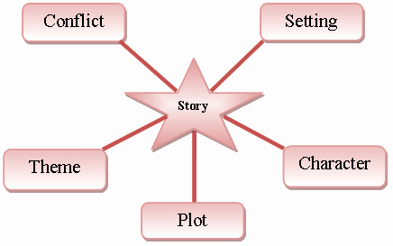Elements Of Fiction Worksheet New Introduction to Short Stories