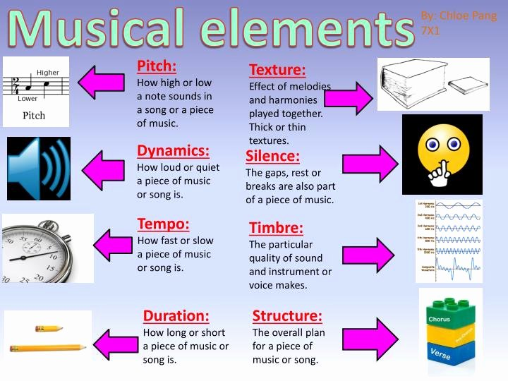 Elements Of Music Worksheet Unique Ppt Musical Elements Powerpoint Presentation Id