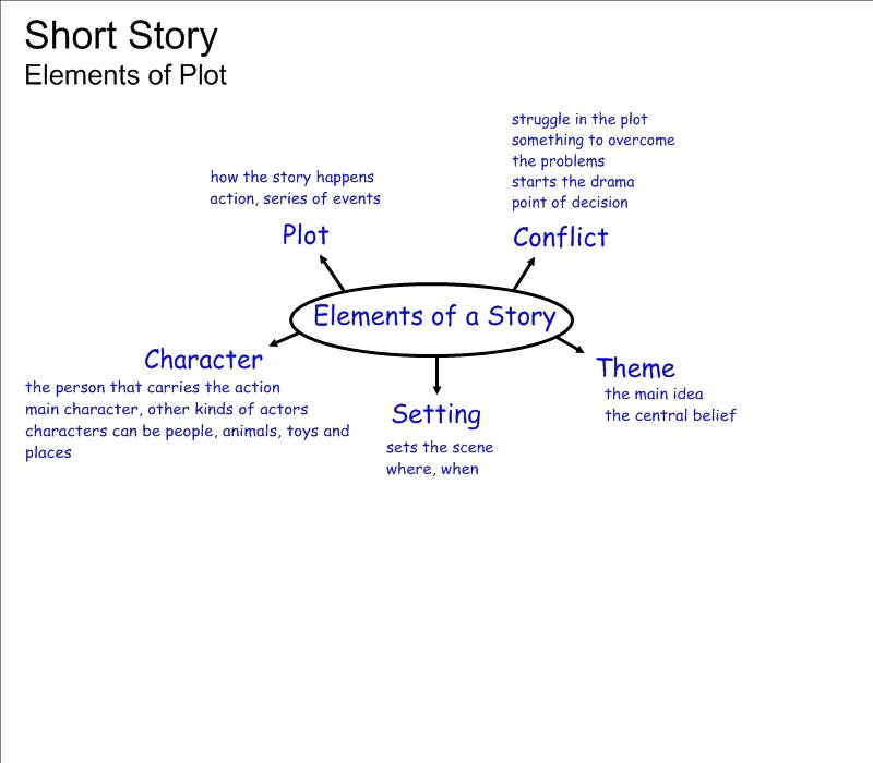 Elements Of Plot Worksheet Unique Short Story Elements Worksheet