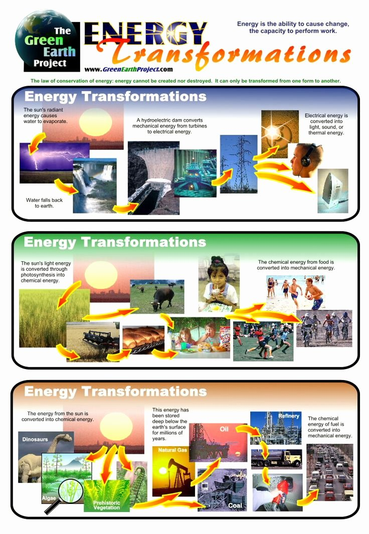 Energy Transformation Worksheet Middle School Beautiful Energy Transfer Worksheets Middle School 1000 Ideas