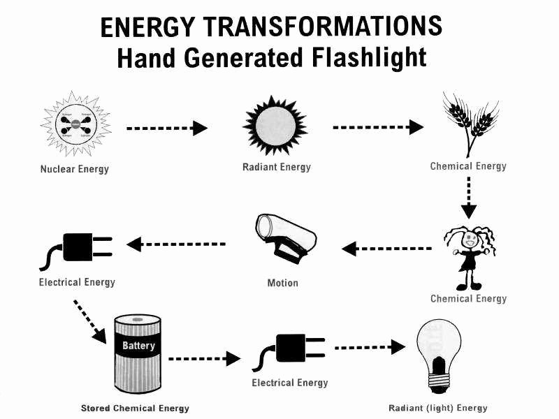 Energy Transformation Worksheet Pdf Fresh Energy Transformation Worksheet