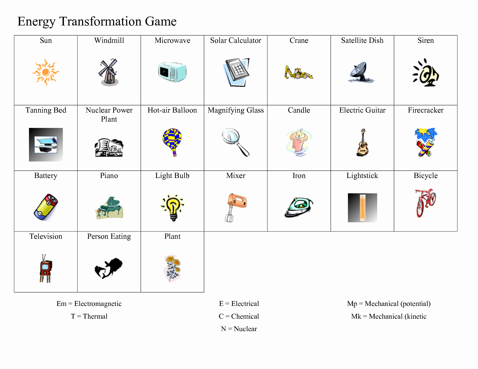 Energy Transformation Worksheet Pdf Unique Printables Energy Transformation Worksheet Agariohi