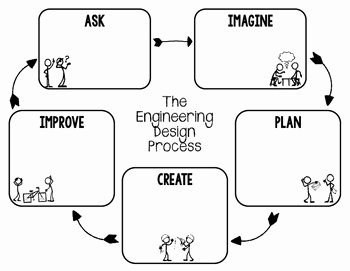 Engineering Design Process Worksheet Beautiful Stem Engineering Design Process Graphic organizers for
