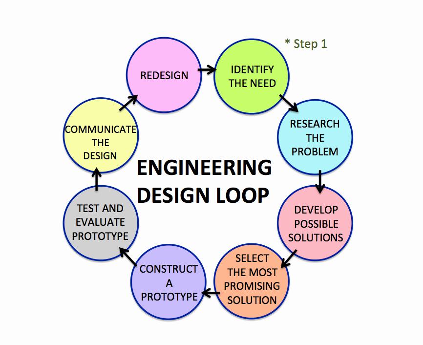 Engineering Design Process Worksheet Elegant 54 Engineering Design Process Worksheet Engineering