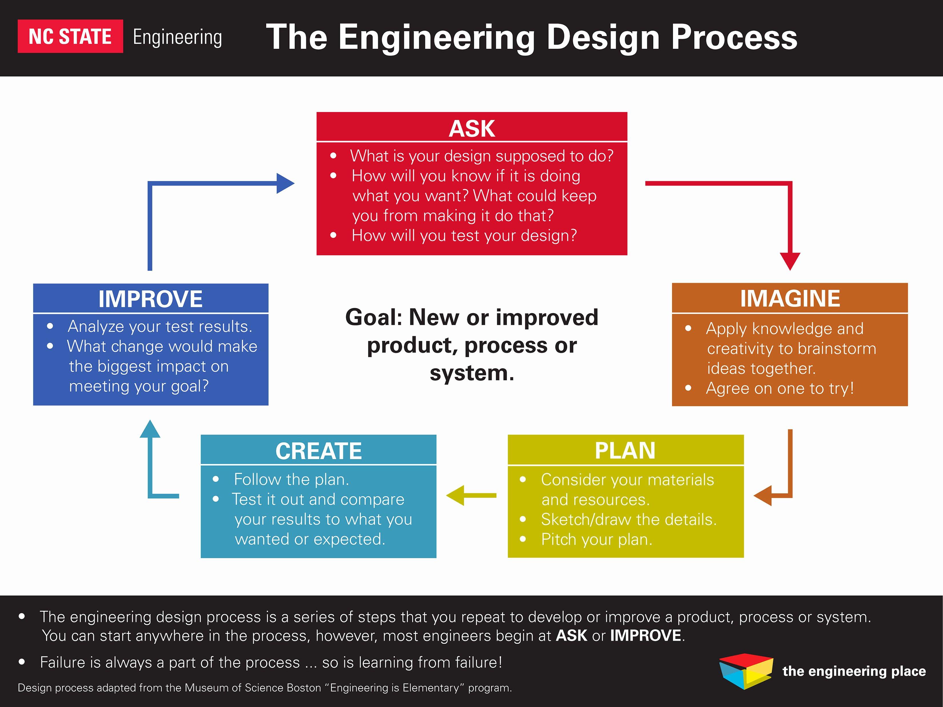 Engineering Design Process Worksheet Fresh Worksheet Engineering Design Process Worksheet Grass