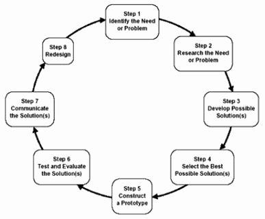 Engineering Design Process Worksheet Luxury 54 Engineering Design Process Worksheet Engineering