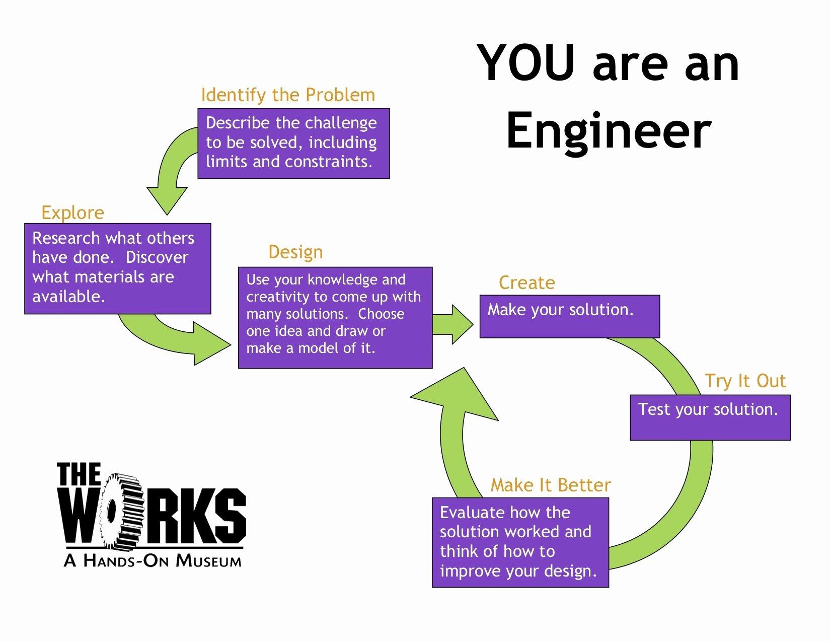 Engineering Design Process Worksheet New Engineer Design Process Worksheet