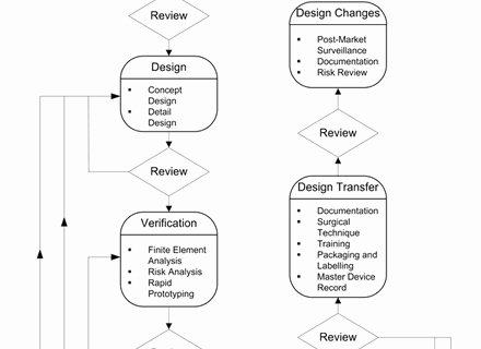 Engineering Design Process Worksheet Pdf Awesome 54 Engineering Design Process Worksheet Engineering