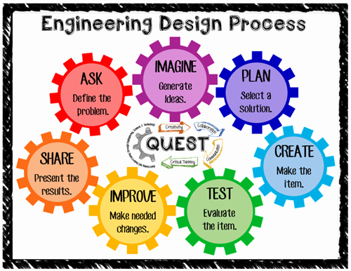 Engineering Design Process Worksheet Pdf Best Of Dowd Lauren Engineering Design Process