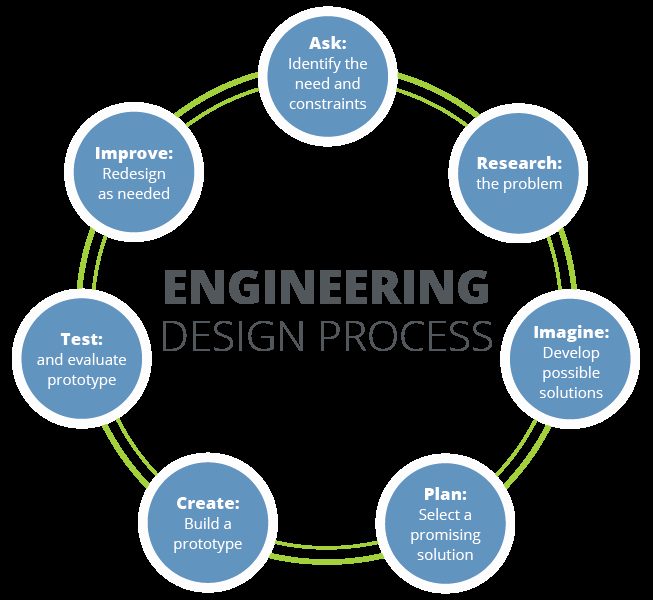 Engineering Design Process Worksheet Pdf Best Of Engineering Design Process Wel E to Mr Fleming Science