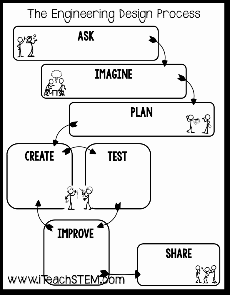 Engineering Design Process Worksheet Pdf Inspirational How to Introduce the Engineering Design Process Easily