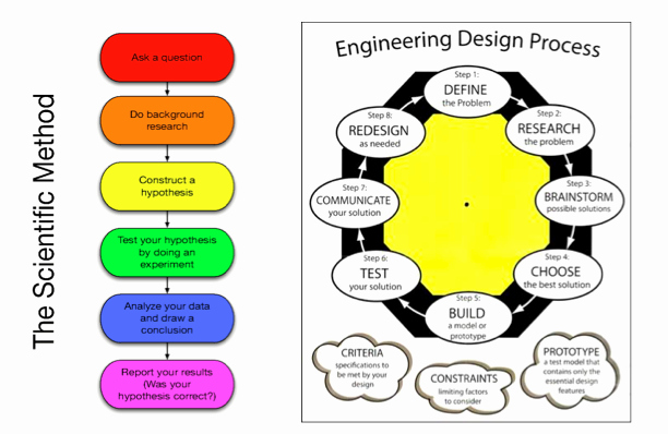 Engineering Design Process Worksheet Pdf Lovely Scientific Method and the Engineering Design Process