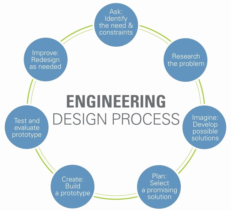 Engineering Design Process Worksheet Pdf Unique Fantastic Intro to Engineering Course that Can Be Taught