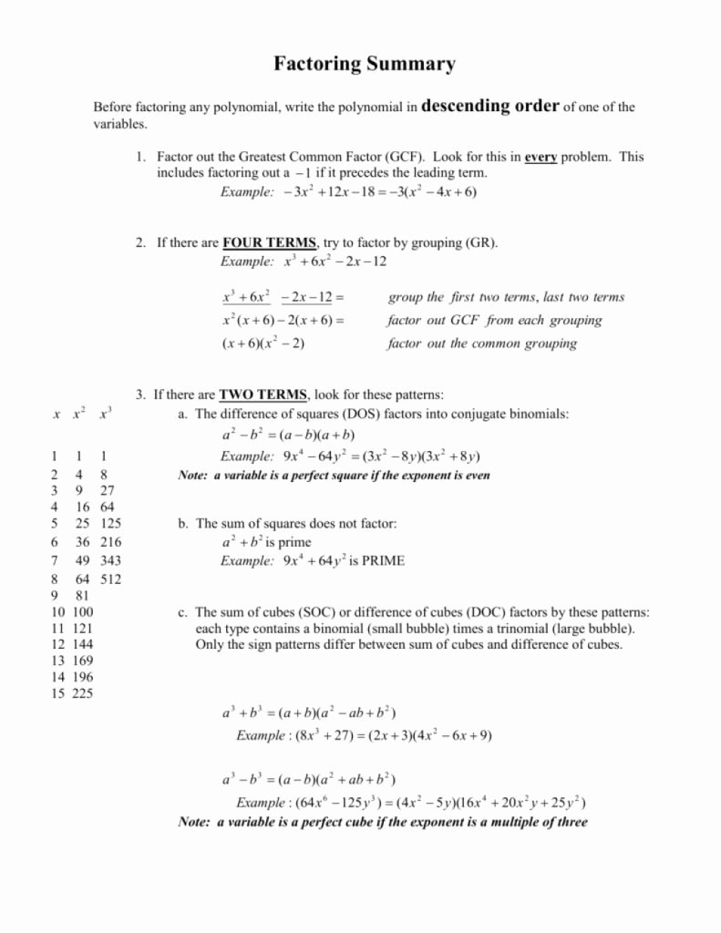 Factoring Ax2 Bx C Worksheet Awesome Downloadable Template Of Factoring Summary From top 10