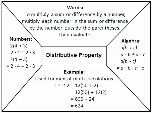 Factoring Distributive Property Worksheet Inspirational Free Printable Distributive Property Worksheets – Skgold