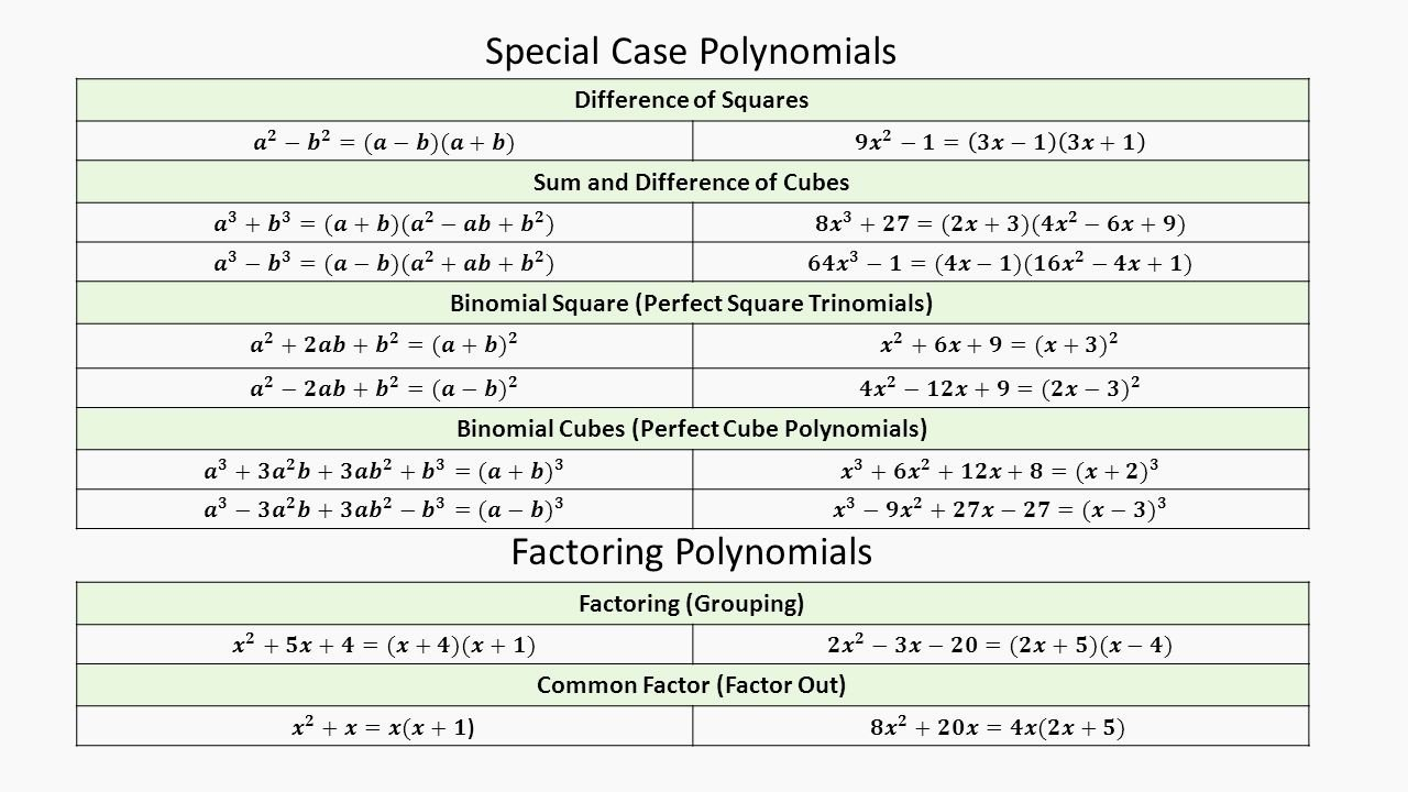 Factoring Special Cases Worksheet Best Of Worksheet Multiplying Special Case Polynomials Grass