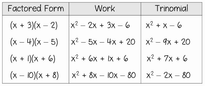Factoring Worksheet Algebra 2 Fresh 20 Multiplying Polynomials Worksheet Algebra 2