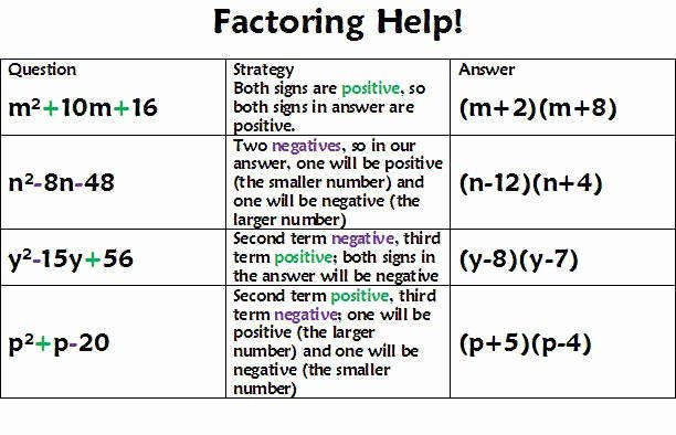 Factoring X2 Bx C Worksheet Fresh Factor Trinomials Worksheet