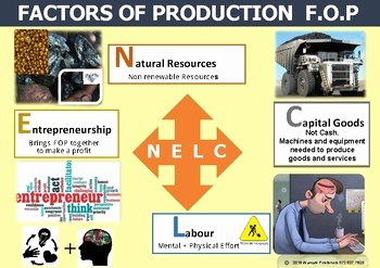 Factors Of Production Worksheet Answers Luxury Factors Of Production Poster by Yvette Gietl