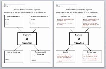 Economics Factors of Production Graphic Organizer