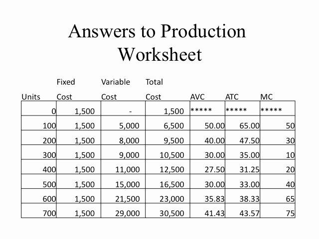 Factors Of Production Worksheet Fresh Econ 150 Microeconomics