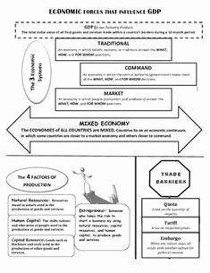 Factors Of Production Worksheet Lovely Economics Worksheet