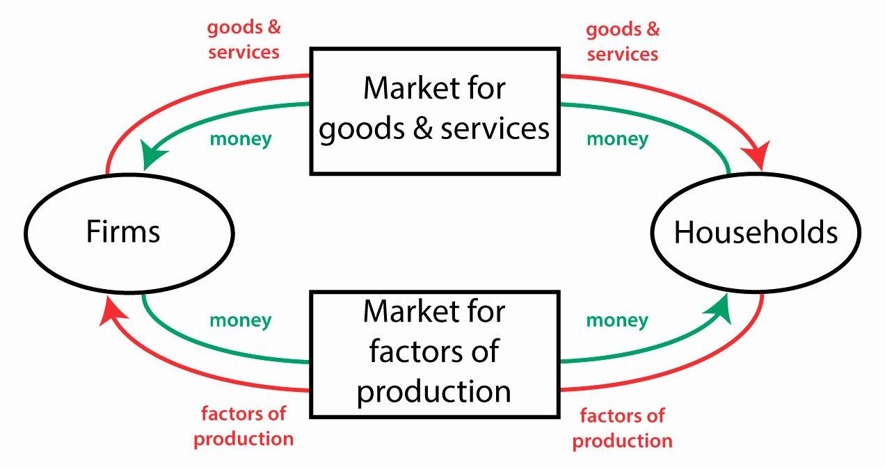 Factors Of Production Worksheet Unique Economics Flowchart Flowchart In Word