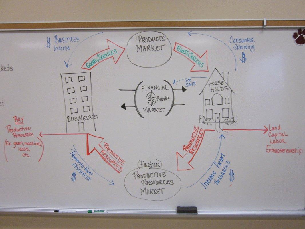Factors Of Production Worksheet Unique Economics Ms soris Website