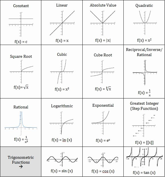 Families Of Functions Worksheet Lovely Parent Functions Ap Calculus Ab & Bc