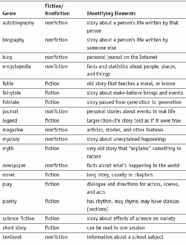 Fiction Vs Nonfiction Worksheet Beautiful Best 25 Fiction Vs Nonfiction Ideas On Pinterest