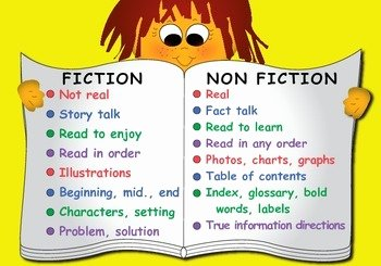 Fiction Vs Nonfiction Worksheet Fresh Fiction Vs Nonfiction Anchor Chart by Leaders 4 Literacy