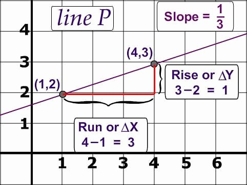 Find the Slope Worksheet Inspirational Slope Of A Line Worksheet with Answer Key Free Pdf with