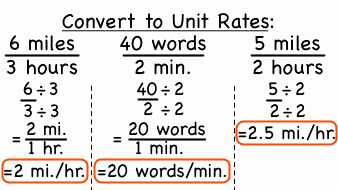 Finding Unit Rates Worksheet Luxury Mathunit 2 Stem
