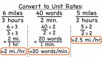 Finding Unit Rates Worksheet Luxury Mathunit 2 Stem