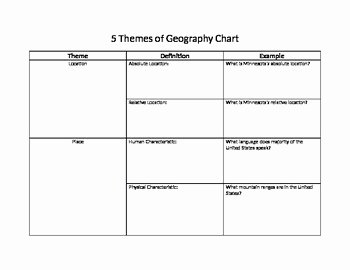 Five themes Of Geography Worksheet Beautiful 5 themes Of Geography Chart by Spectacular social Stu S