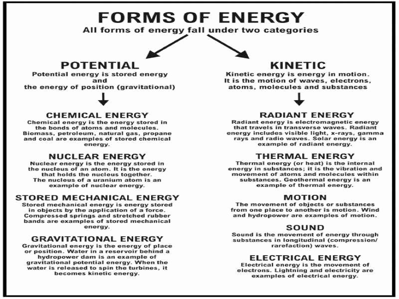 Forms Of Energy Worksheet Answers Awesome Types Energy Worksheet