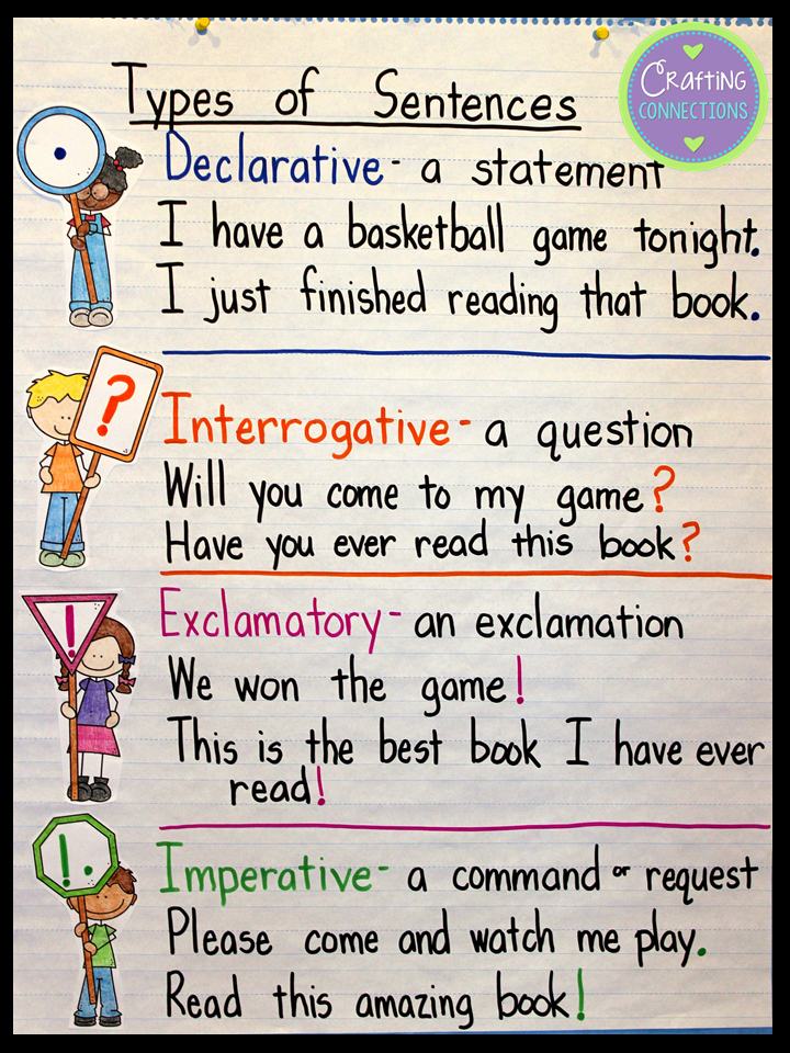 Four Types Of Sentences Worksheet Elegant Crafting Connections Types Of Sentences An Anchor Chart