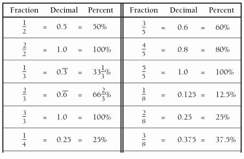 Fraction Decimal Percent Conversion Worksheet Awesome Fraction Decimal Equivalent Chart Inch Fraction