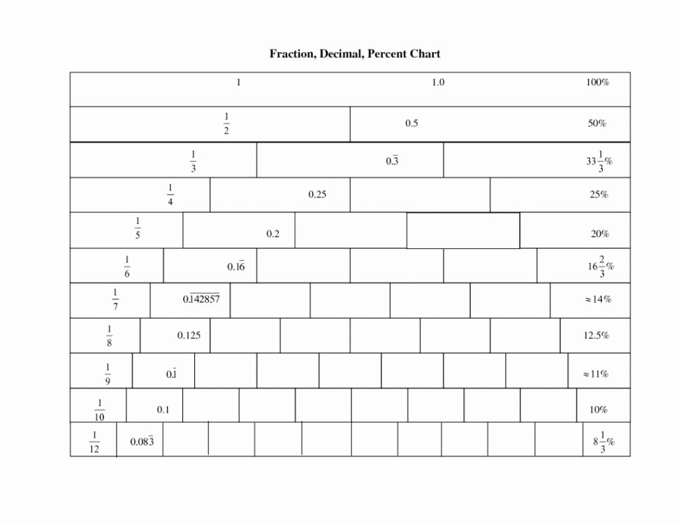 Fraction Decimal Percent Conversion Worksheet Awesome Worksheets Converting Fractions to Decimals Worksheet