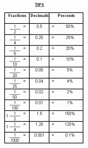 Fraction Decimal Percent Conversion Worksheet Beautiful 12 Best Of Printable Fraction Decimal Percent