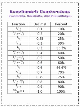 Fraction Decimal Percent Conversion Worksheet Elegant Fraction Decimal and Percent Conversion Charts